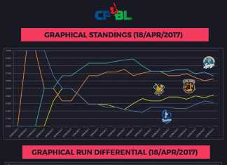 cpbl graphical standings run differential