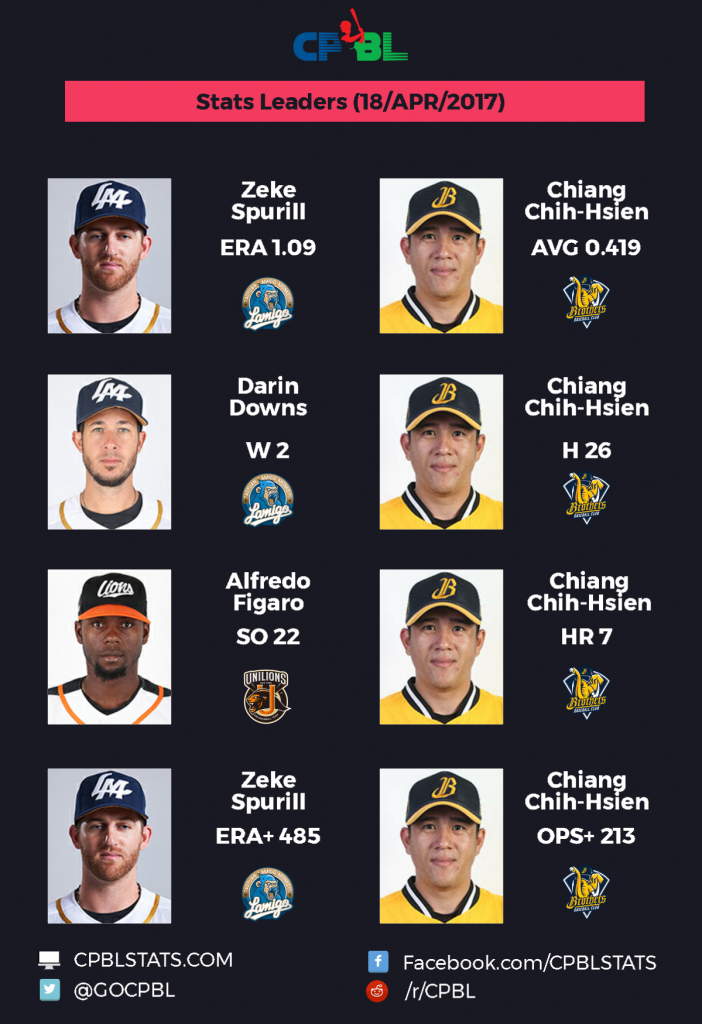 cpbl stats stats leaders