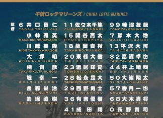 Chiba Lotte Marines roster vs CPBL U24