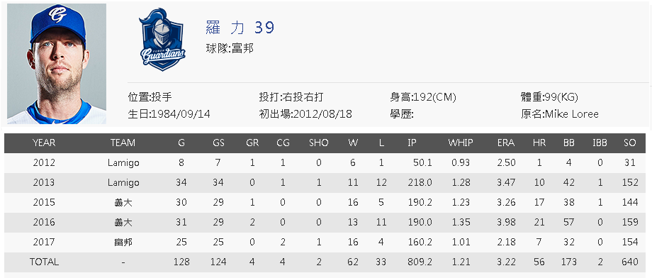 Mike Loree CPBL career stats