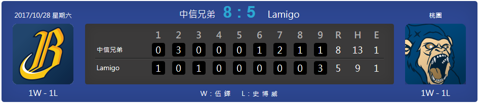Brothers take game 1 of the best-of-seven Taiwan Series. Final Score Brothers 8 – Monkeys 5