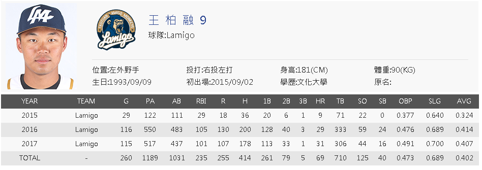 Wang Po-Jung CPBL career stats