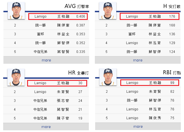 Chart showing Wang Po-Jung leading all the hitting category.