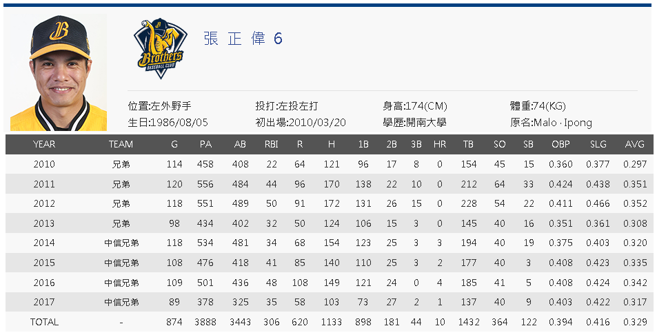 Chang Cheng-Wei cpbl career stats