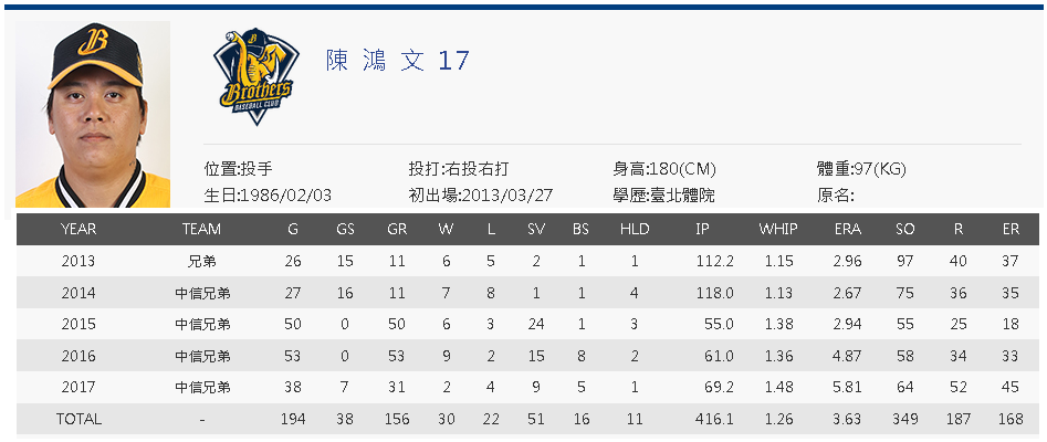 Chen Hung-Wen cpbl career stats