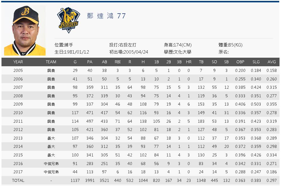 Cheng Ta-Hung cpbl career stats
