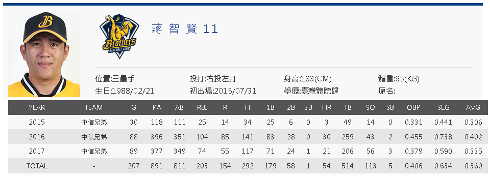 Chiang Chih-Hsien cpbl career stats