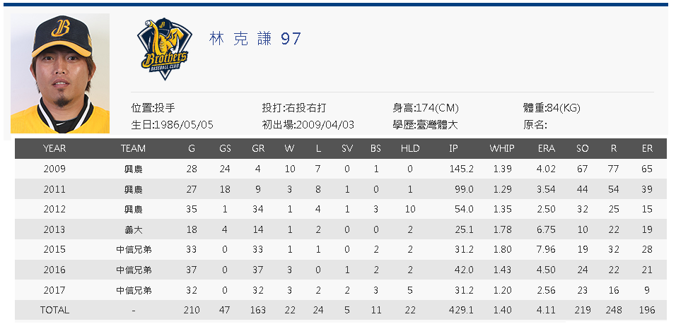 Lin Ko-Chien cpbl career stats