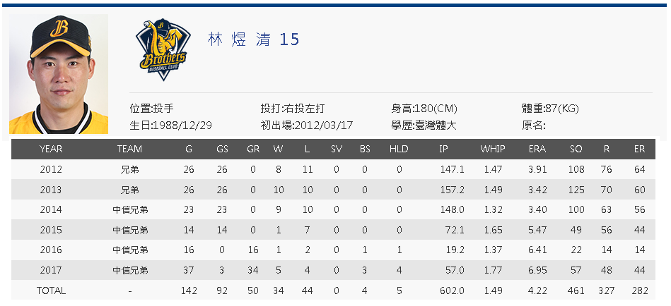 Lin Yu-Ching cpbl career stats