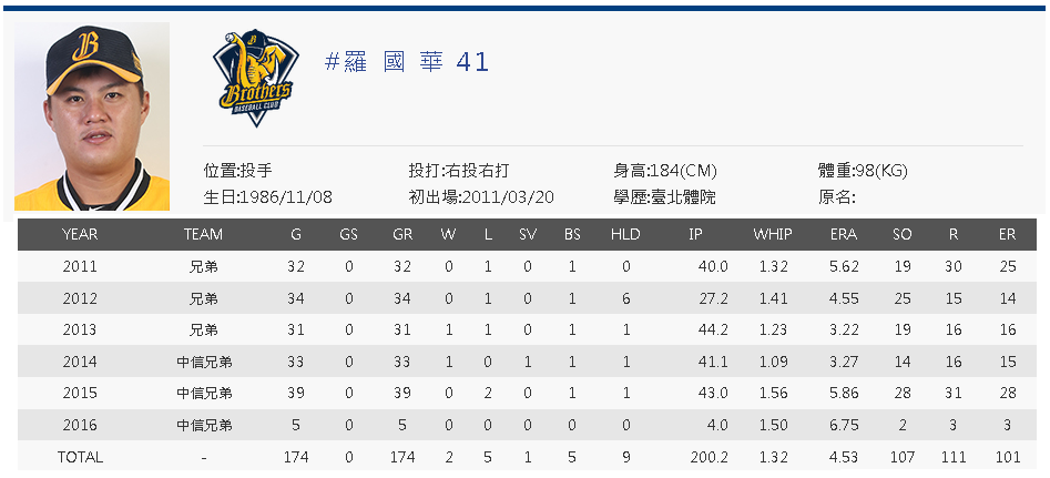 Lo Kuo-Hua cpbl career stats