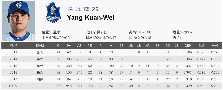 Yang Kuan-Wei CPBL career stats
