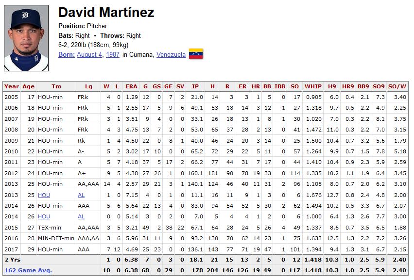 David Martinez MLB and MiLB career stats