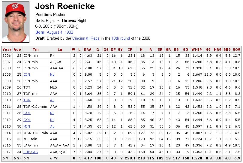 Josh Roenicke MLB MiLB career stats