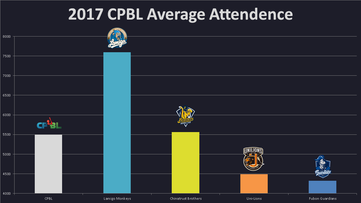 2017 cpbl average attendence