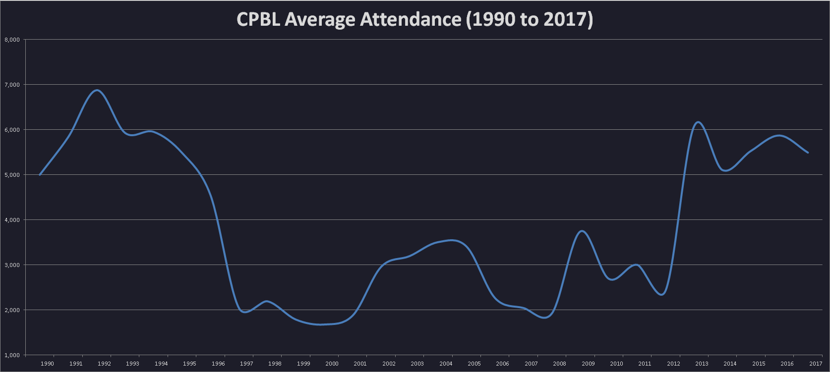 cpbl average attendence 1990 to 2017 compiled by cpbl stats