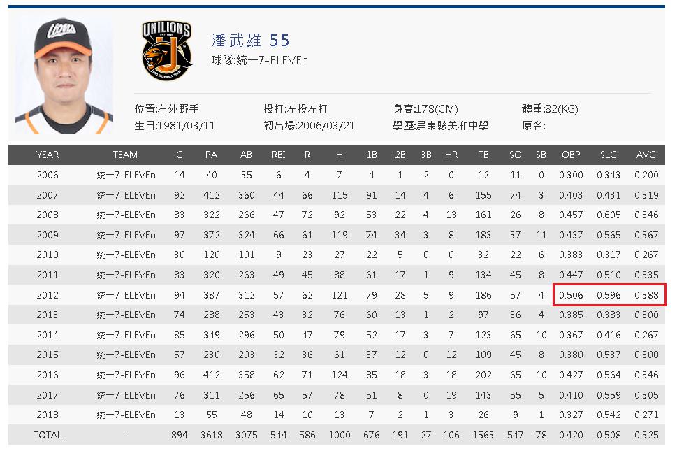 Pan Wu-Hsiung cpbl career stats