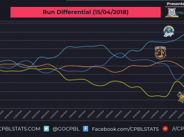 cpbl run differential 15-04-2018