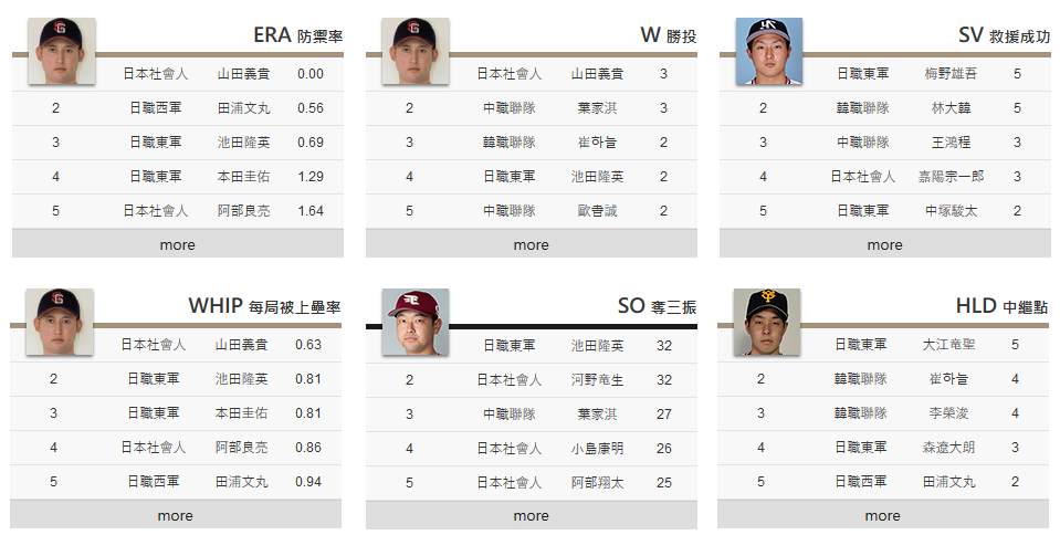 2018 Taiwan Winter League Review - CPBL STATS