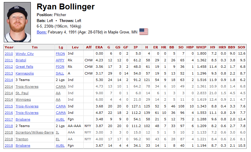 Fubon Guardians Invite Ryan Bollinger for Tryout - CPBL STATS
