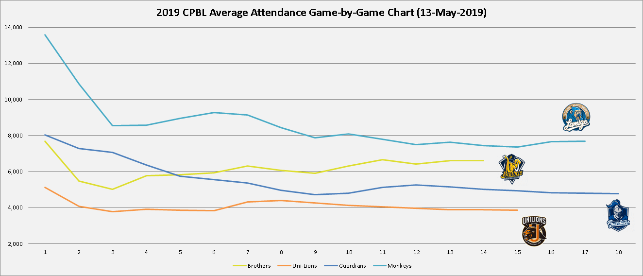 2019 cpbl average attendance game by game for 1st 64 games