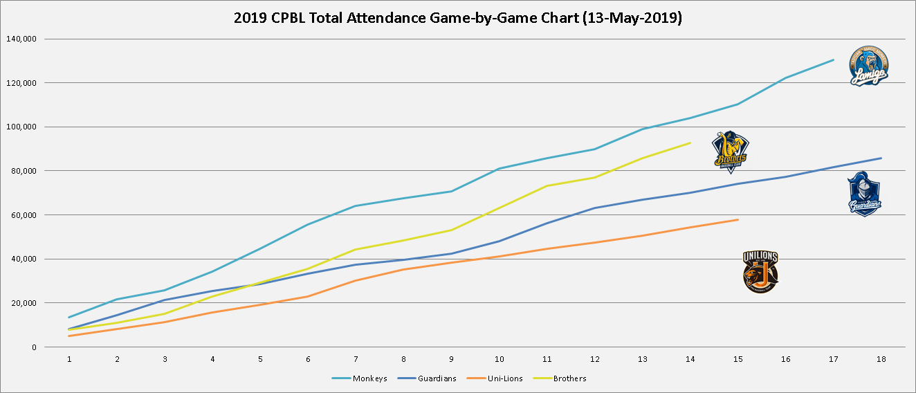 2019 cpbl total attendance game by game 1st 64 games